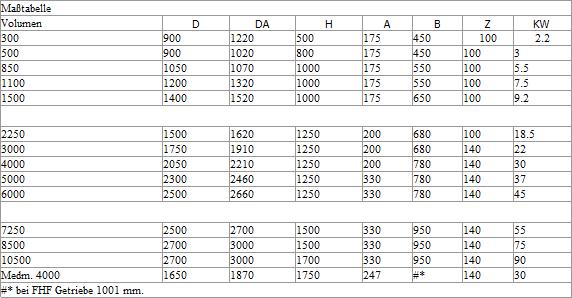 Tabelle Schnellmischer
